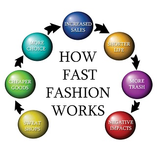 fast-fashion-cycle-web