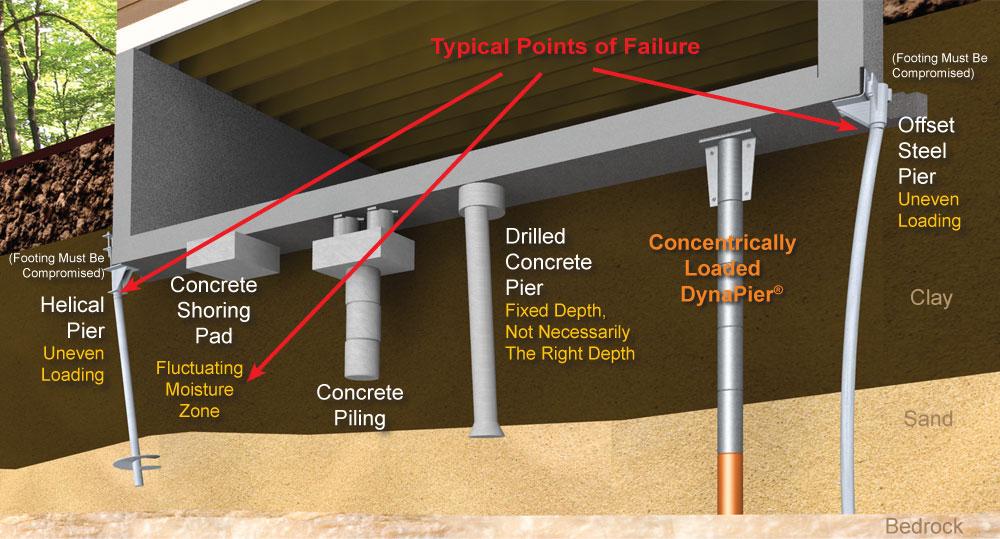 Best Waterproofing Foundation Piers