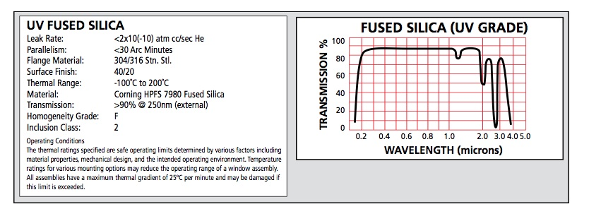 Fused Silica Viewport Specs