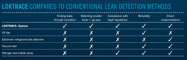 Finding Leaks in Refrigeration Systems