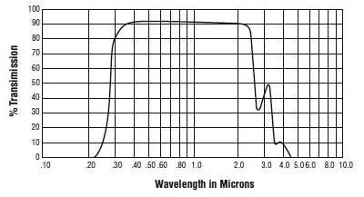 Vacuum Glass Viewport Transmission Data