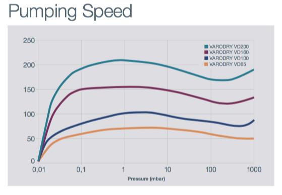 Industrial Dry Vacuum Pumping Speed Curve-VARODRY