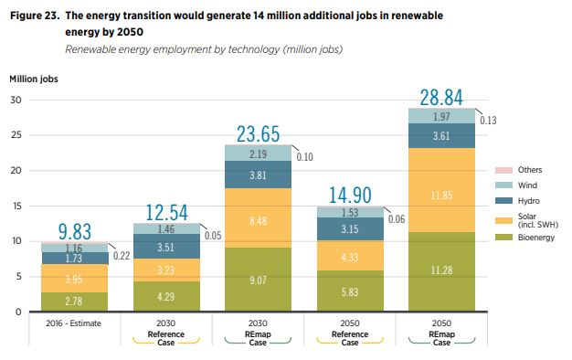 New renewable energy jobs by 2050
