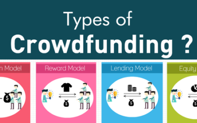 The Types of Crowdfunding