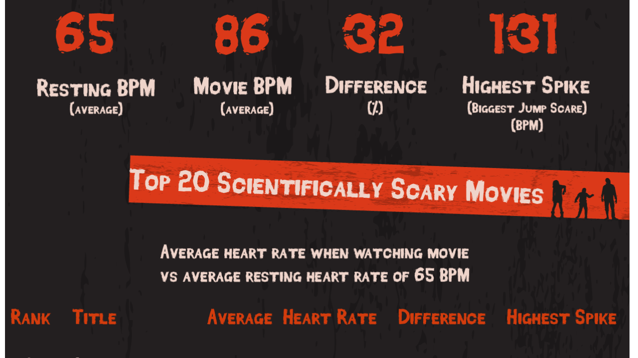 Scariest Movies According to Science