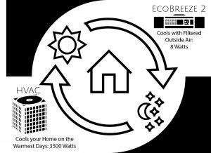 EcoBreeze cooling cycle chart