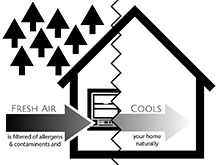 diagram showing how EcoBreeze works