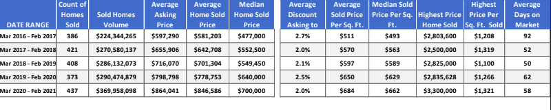 Breckenridge-Frisco Area Real Estate Market Report February 2021