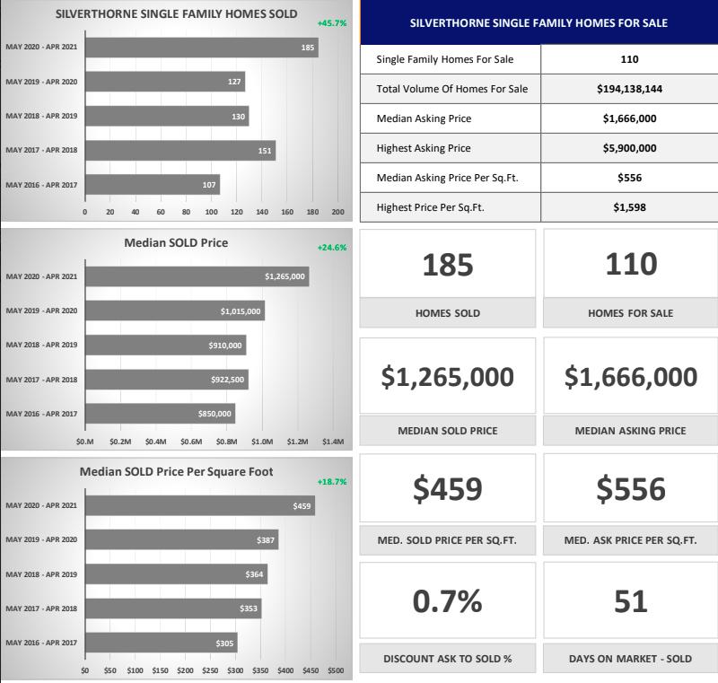 Breckenridge-Frisco Area Real Estate Market Report April 2021