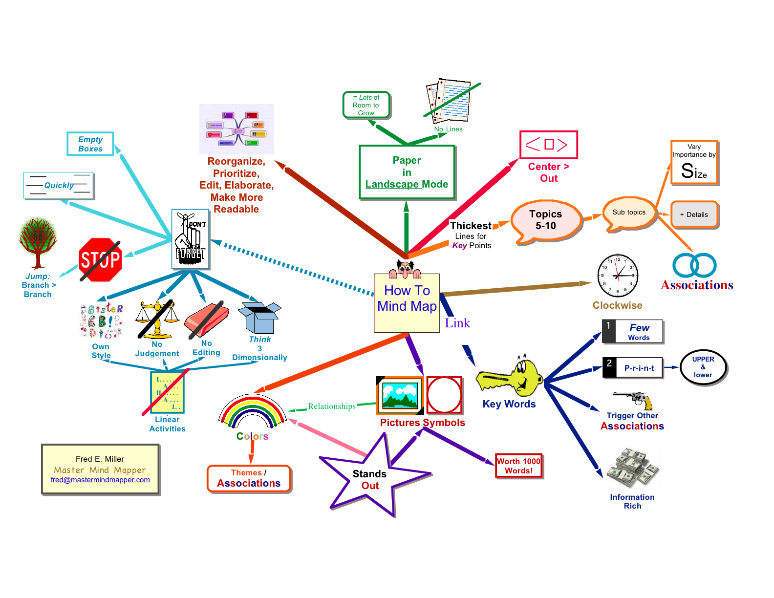 How to Mind Map  /  Click to Enlarge