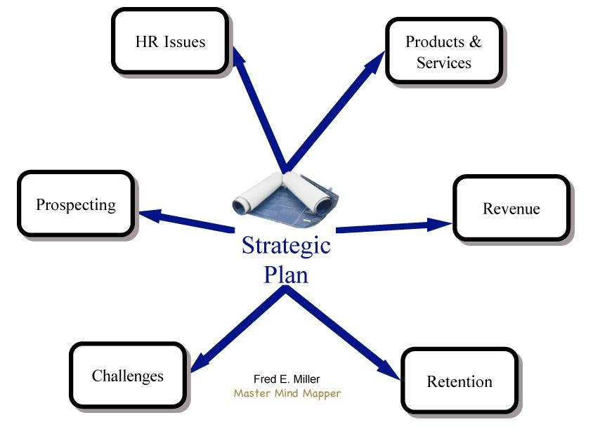 Strategic Planning / Clikc to Enlarge