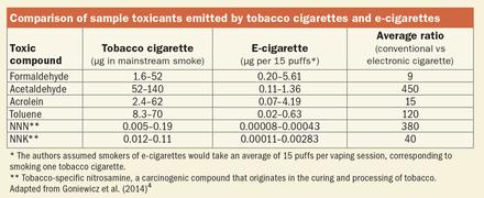 Comparison_of_Toxicants_by_Tobacco_and_e-cigarettes