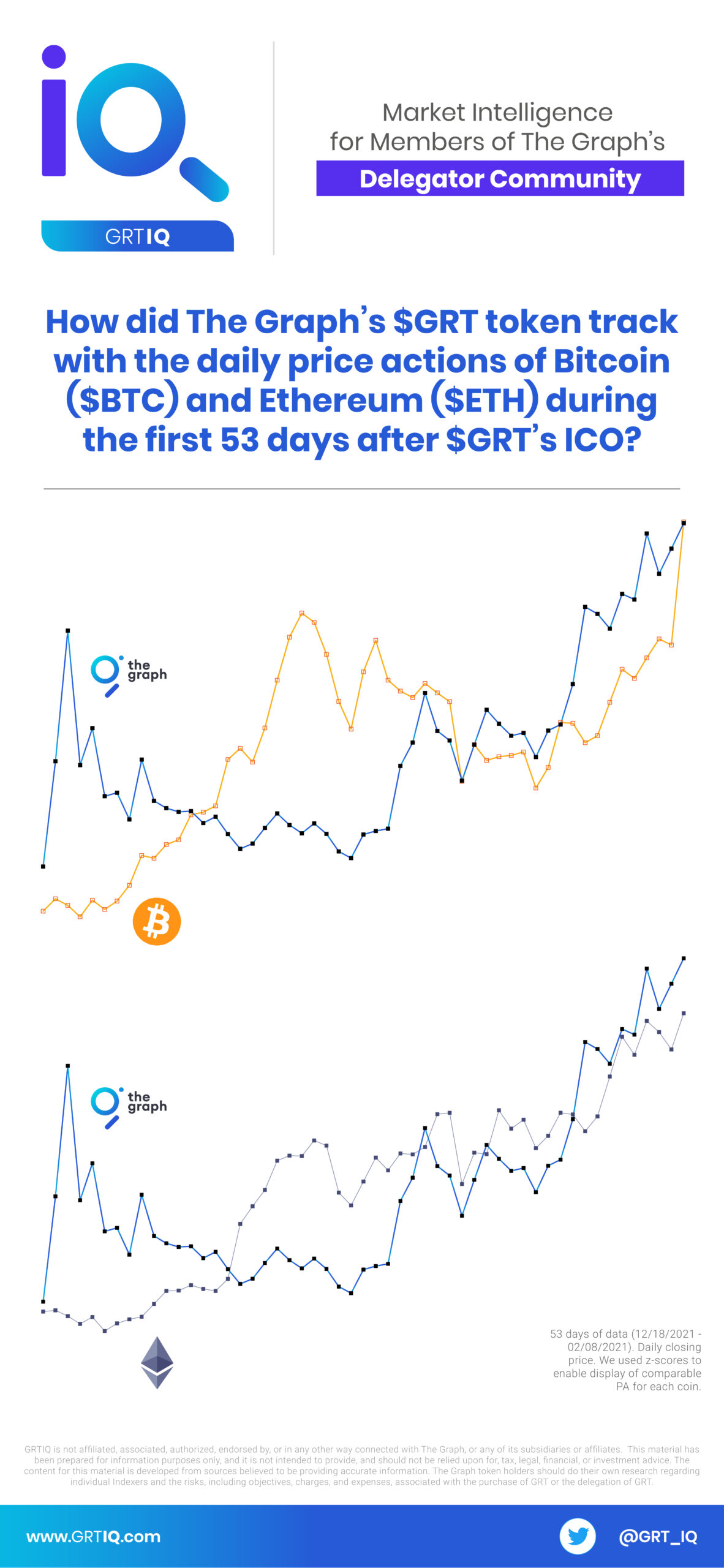 We created this illustration to see if The Graph's GRT followed the price action of Bitcoin (BTC) and Ethereum (ETH).