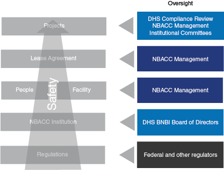 Graphic showing safety at NBACC