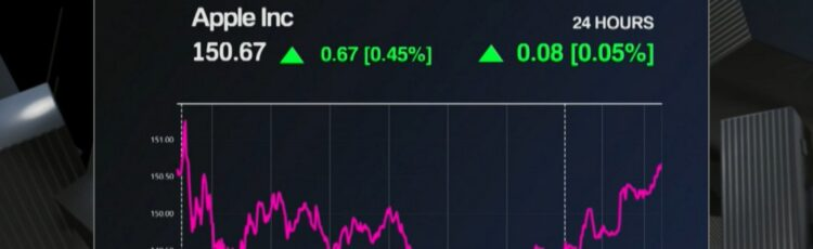 apple stock market outlook graph with lines going up and down