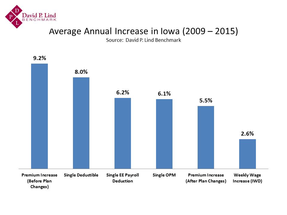 Average Annual Increase in Iowa (2009 –
