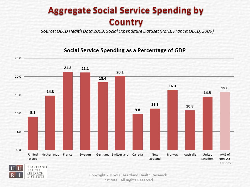 Time to Move Upstream and 'Invest' in our Health - Aggregate Social Service Spending by Country