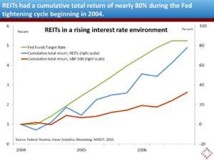 reit-returns-2004-2006