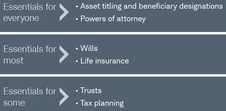 estate planning essentials for everyone, most and some people