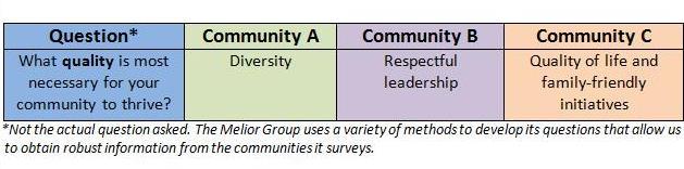 Community studies graphic