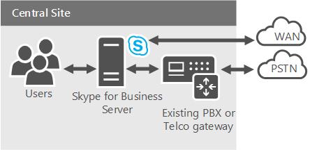 Office 365 Cloud PBX diagram