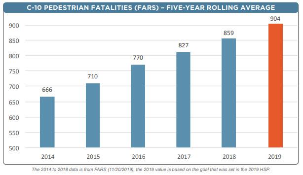 Crash Data Pedestrian Fatalities 2013 to 2019