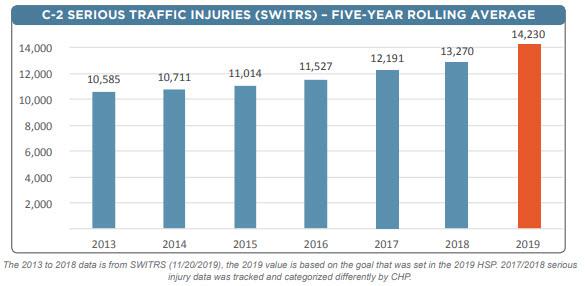 Crash Data Serious Traffic Injuries California 2013 to 2019