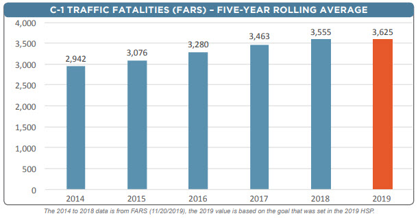 Traffic Fatalities Data California 2013 to 2019
