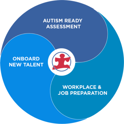 Autism-Ready-Process-Graphic
