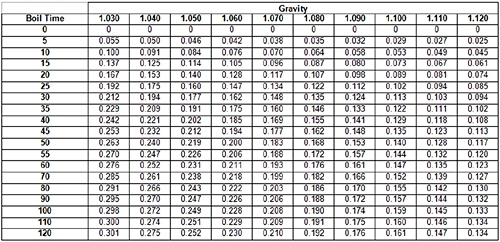 Hops Utilization Chart
