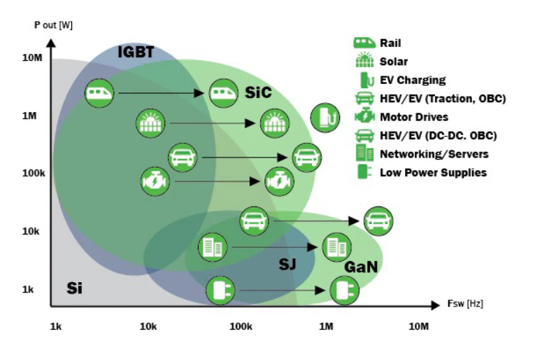 The Future of EV Charging Part 1: Wide-Bandgap Semiconductor