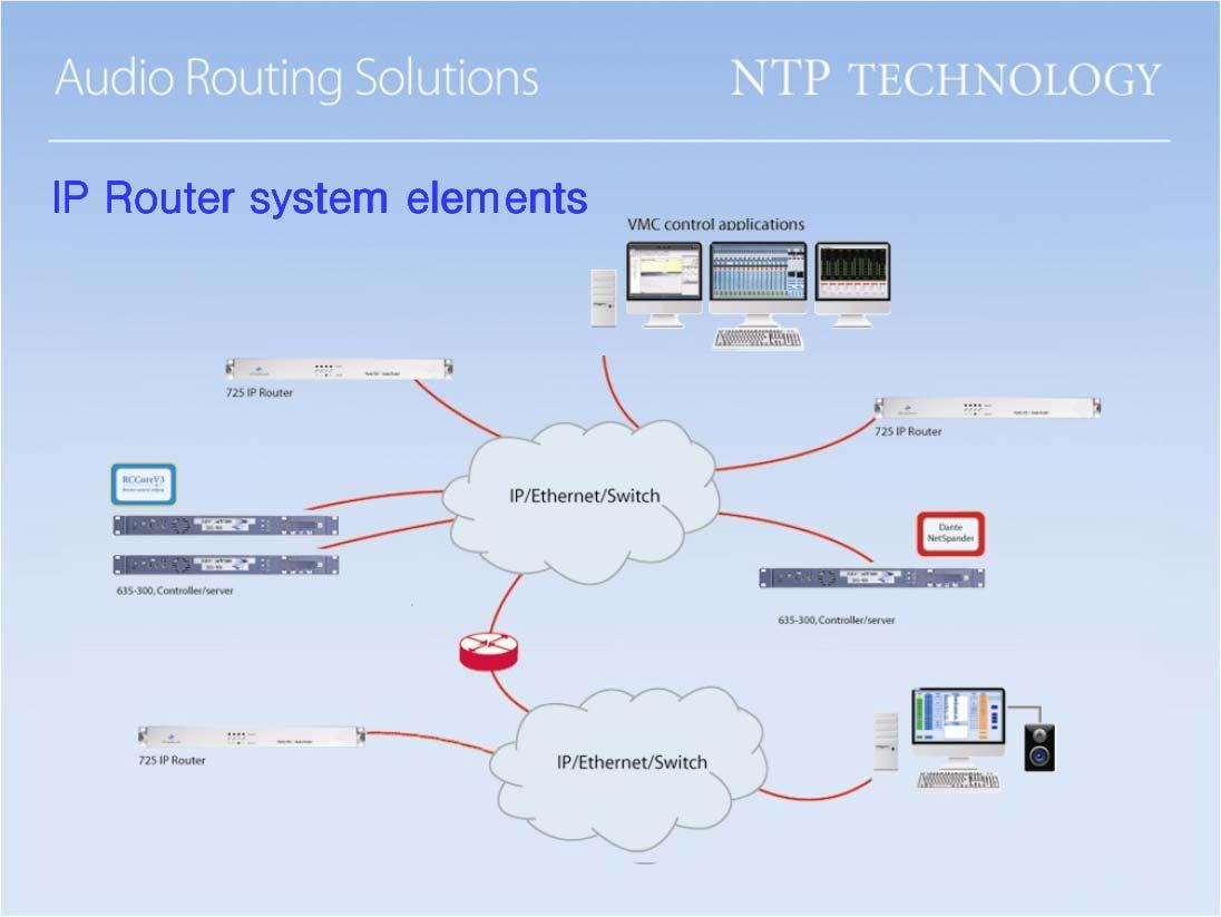 IP Audio Application