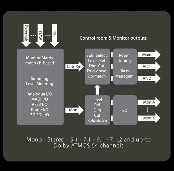 Pro   Mon Monitor Block Diagram