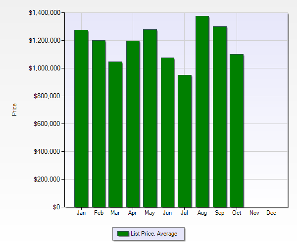 Belwood area 2012 list price average - 2012 Real Estate Report for Belwood, Belgatos and Surmont Areas of Los Gatos