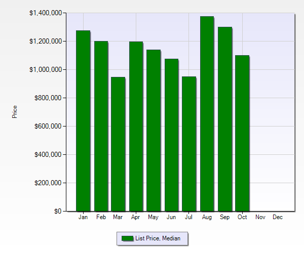 Belwood area 2012 list price median - 2012 Real Estate Report for Belwood, Belgatos and Surmont Areas of Los Gatos