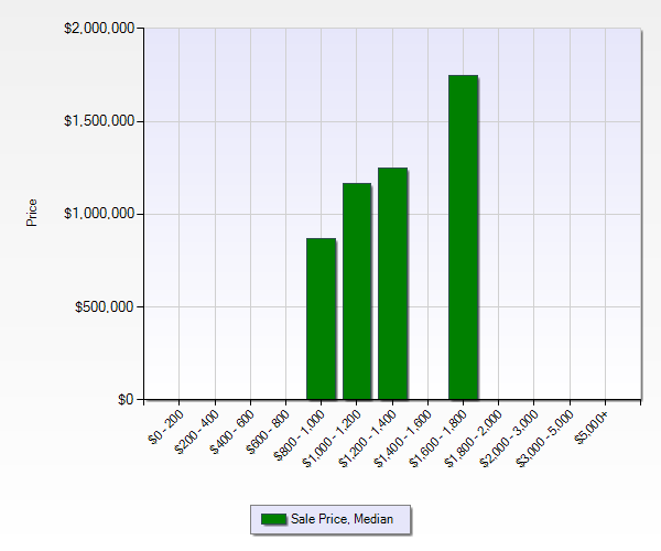 Belwood area 2012 sale price median - 2012 Real Estate Report for Belwood, Belgatos and Surmont Areas of Los Gatos