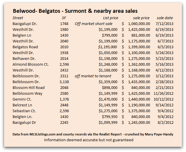 Belwood Belgatos Surmont Nearby Sales as of July 23 2013 - What are homes selling for in Belwood, Belgatos, Surmont and nearby areas?