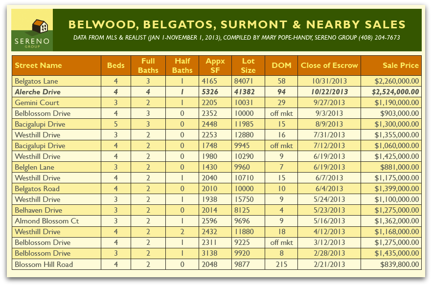 Belwood area sales from Jan to Nov 2013 - 2013 Sales to Date in Belwood, Belgatos, Surmont and Nearby