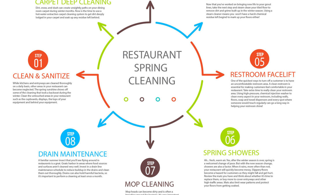 Tip Tuesday: Spring Restaurant Cleaning