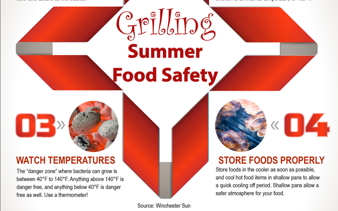 Summer Grilling Food Safety