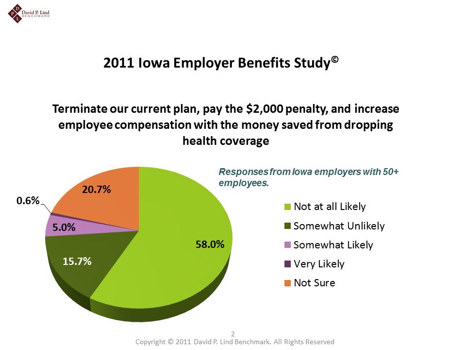 2011 Iowa Employer Benefits Study