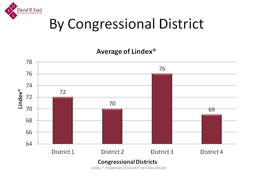Master Lindex® Slide - Congressional