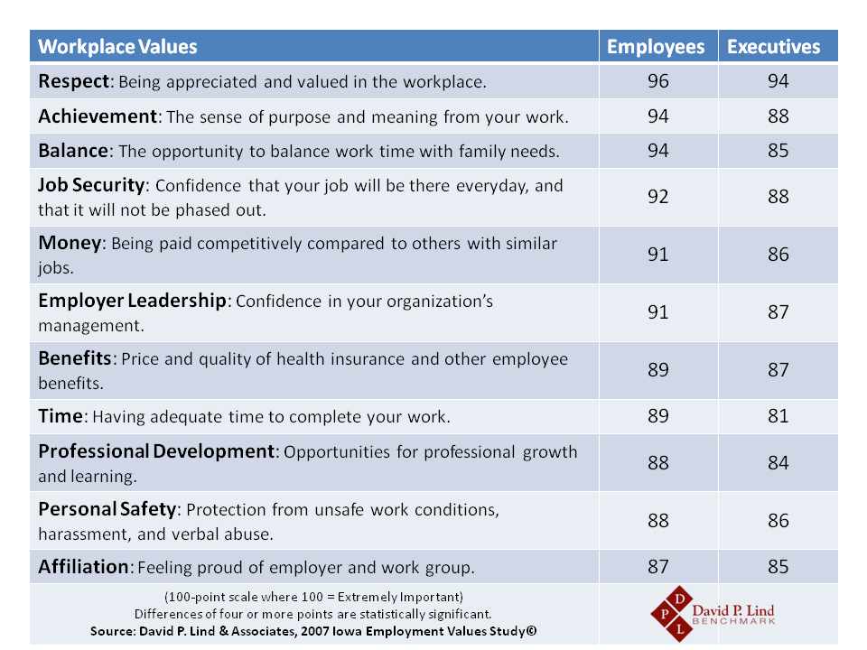 Values Study - Workplace Values