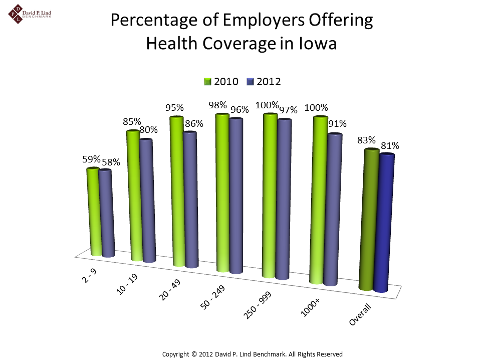 Percentage of Employers Offering Health Coverage in Iowa