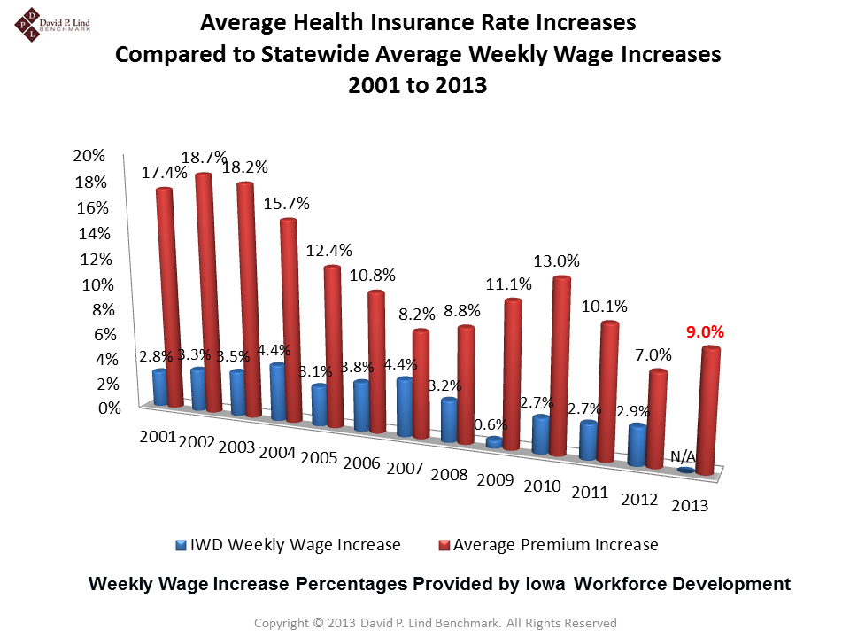 Average Health Insurance Rate Increases in Iowa