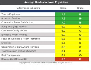 Average-Grades-for-Iowa-Phy