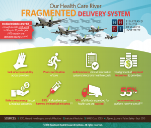 HHRI 'Fragmented Delivery System' 2014