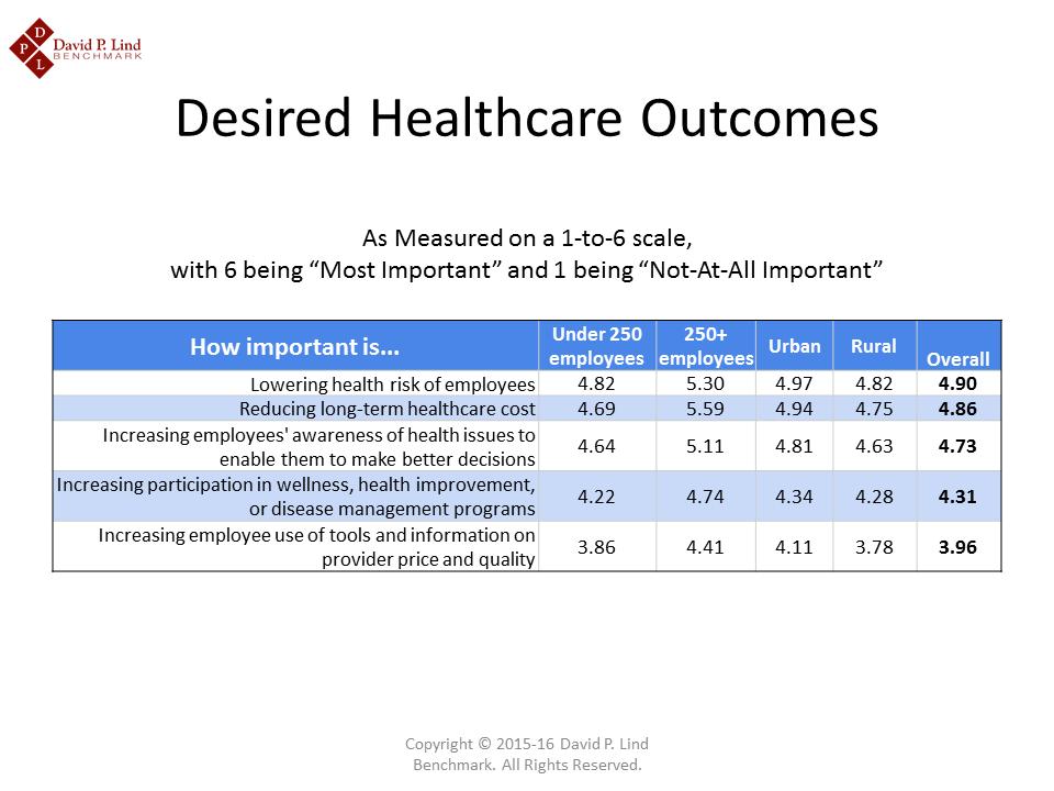 Desired Healthcare Outcomes