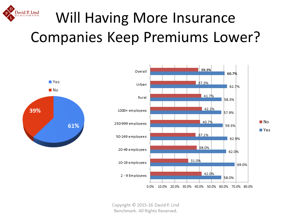 Having More Insurance Carriers in Iowa