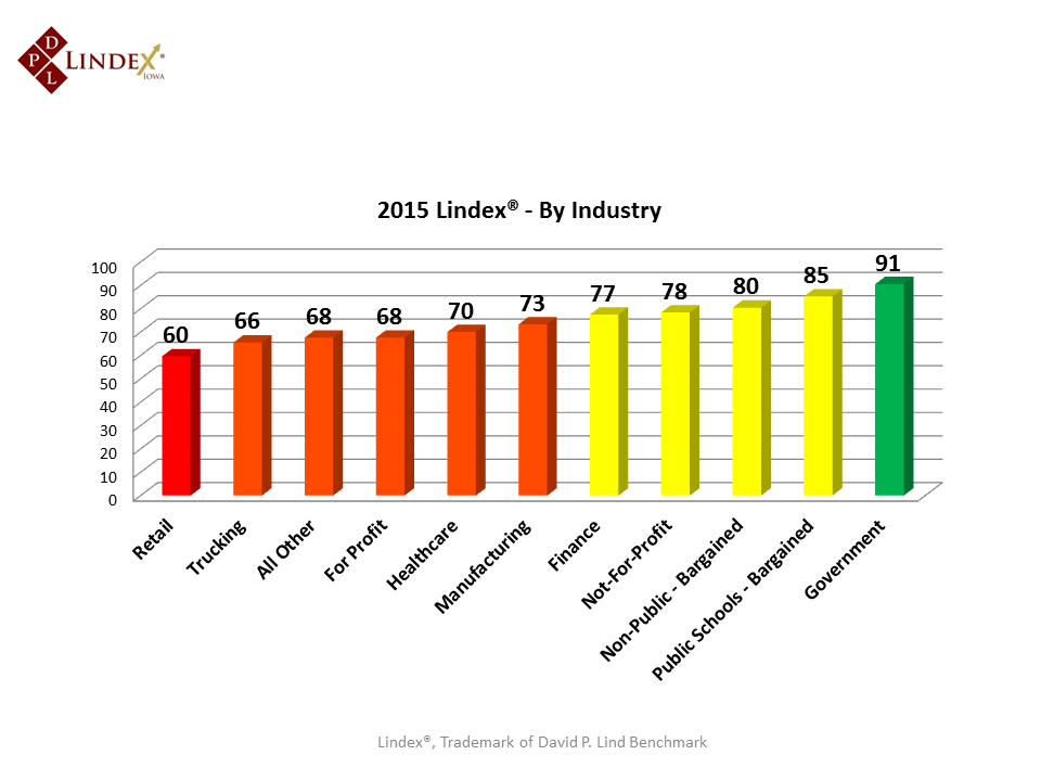 2015 Lindex - By Industry